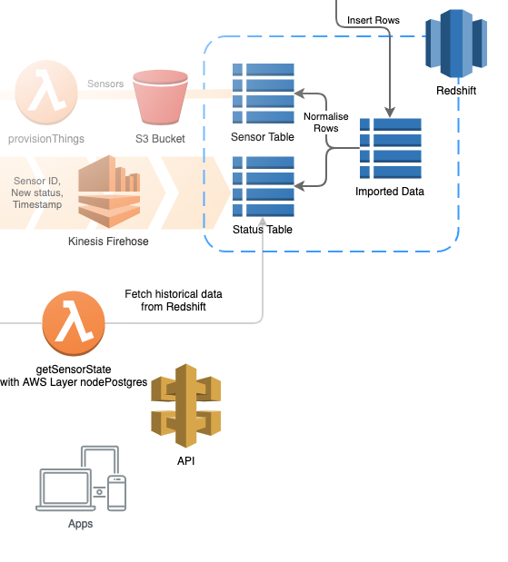 Connecting AWS Lambda Node JS to Redshift or PostgreSQL? Try AWS