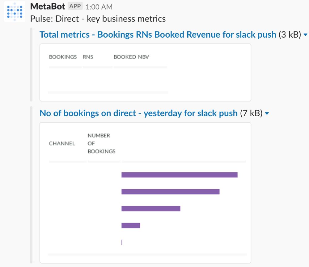 Why we chose Metabase as our BI Solution - Treebo Tech Blog