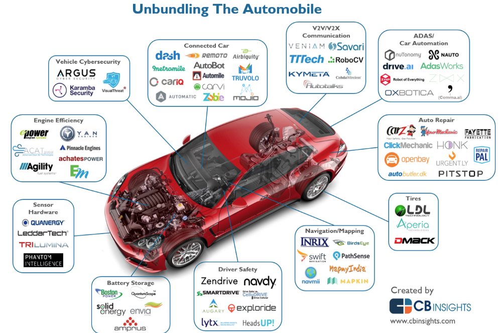 Analyzing The Automotive Industry Earlybird S Guide To Disruption