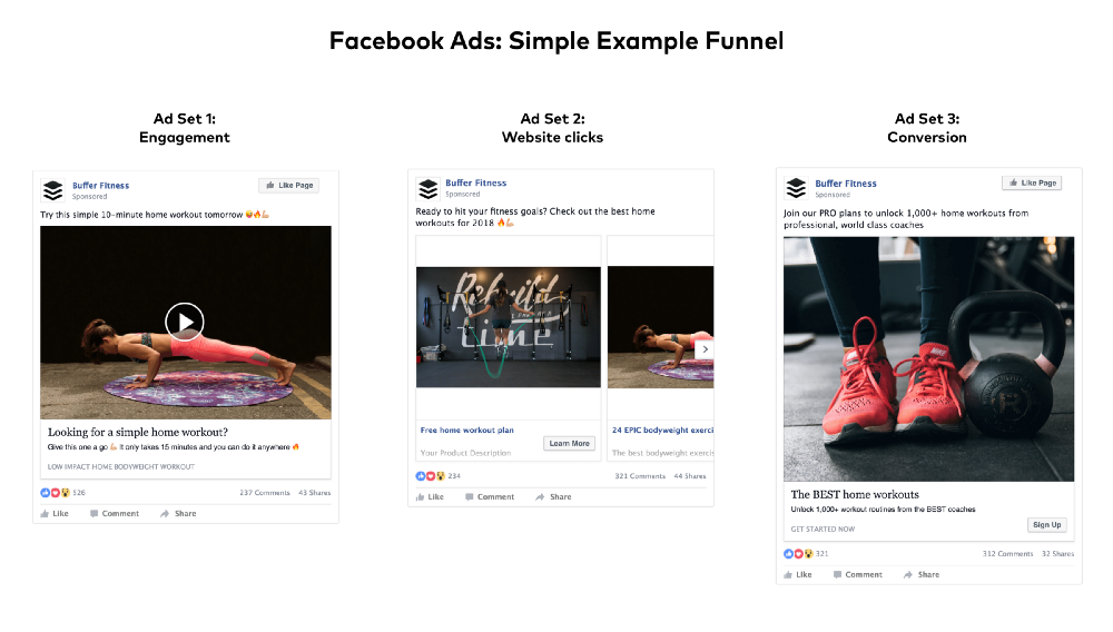 Facebook Ads Set