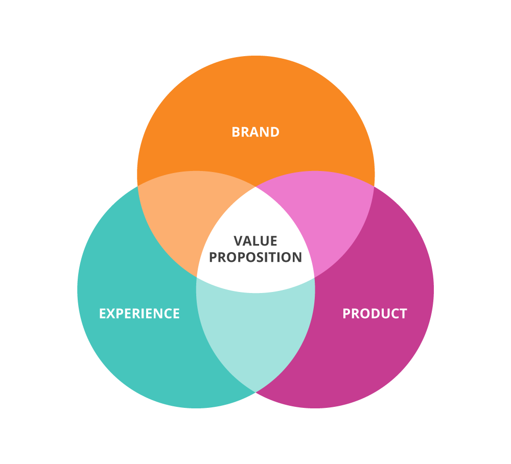 How to Identify Your Brand's Value Proposition   by Jones + Waddell   The Startup   Medium