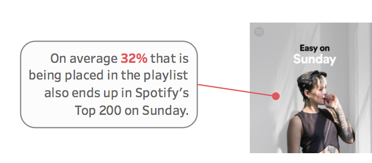 Does Spotify's chart on Sunday differ from the rest of the week?