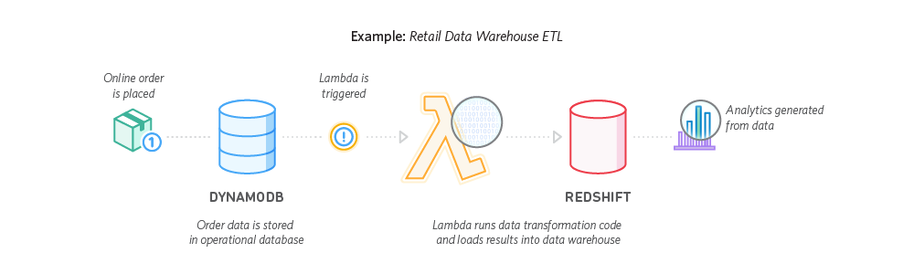 AWS Lambda to Redshift Connection using IAM authentication