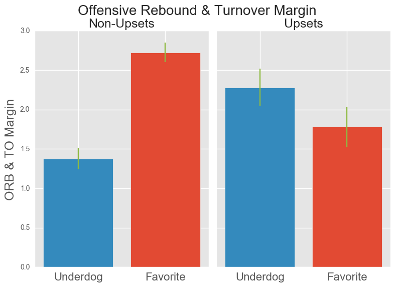 Predicting Upsets in the NCAA Tournament with Machine Learning