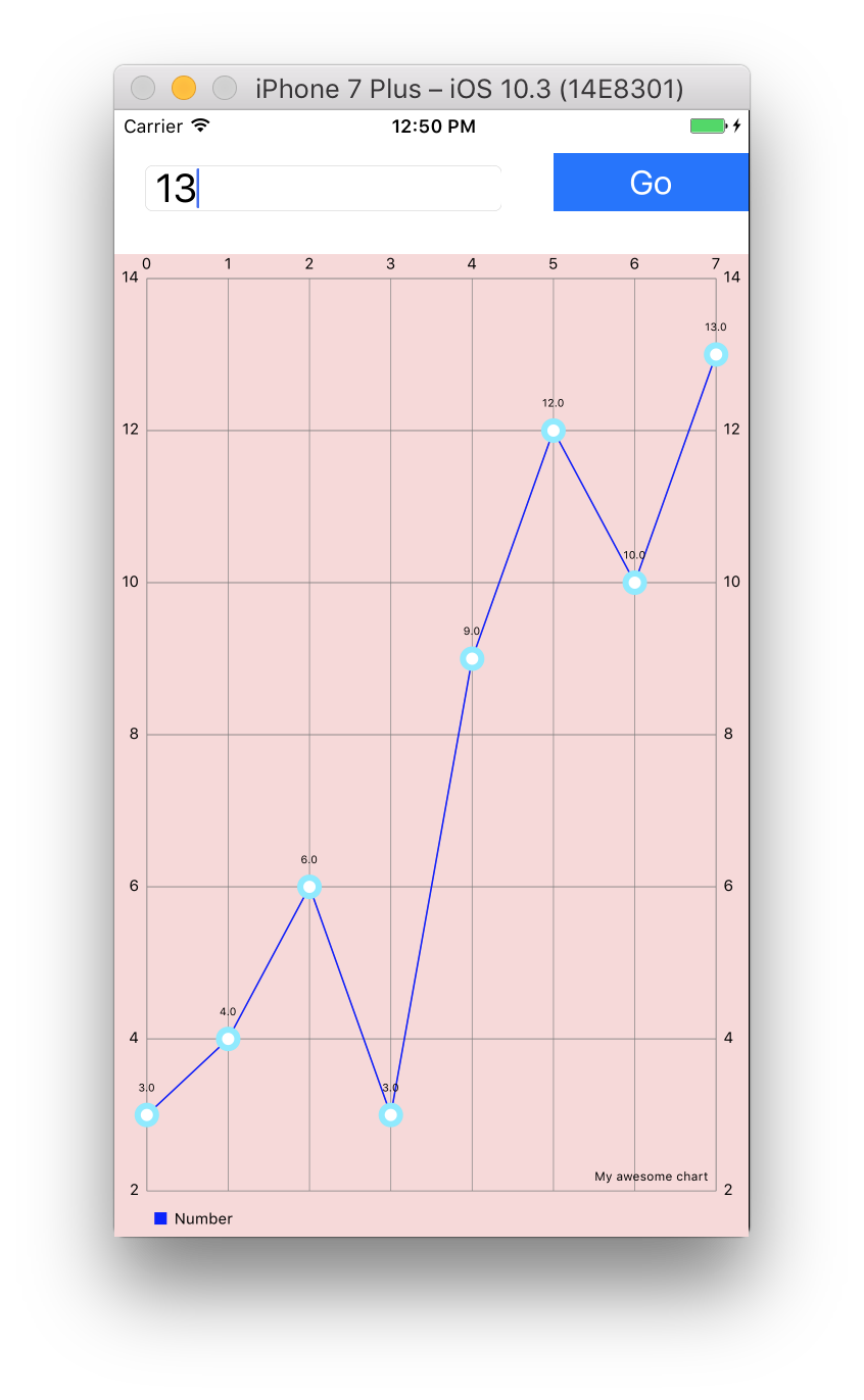 Creating a Line Chart in Swift and iOS - Osian Smith - Medium