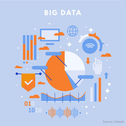 Big Data is implemented in every sector including technology, healthcare, hospitality industry, etc.