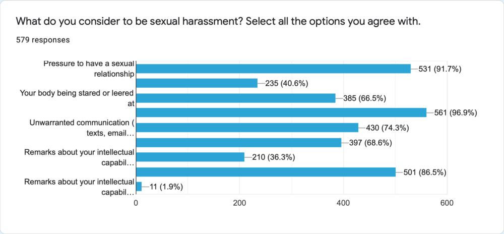Responses to defining what categorises as sexual harassment
