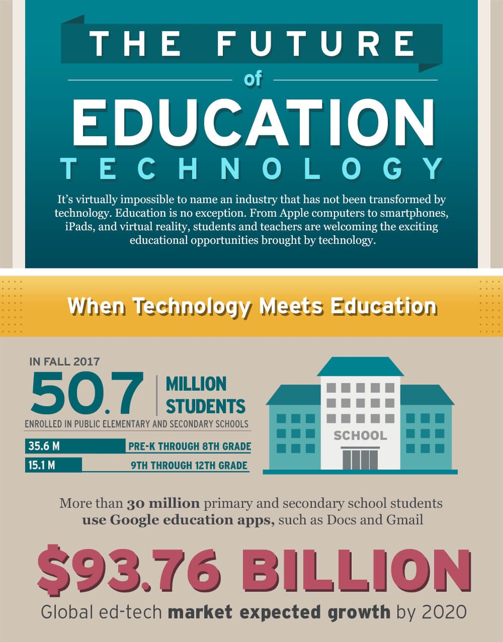 Trends In Education 2020.The Future Of Education Technology Trends In Higher Education