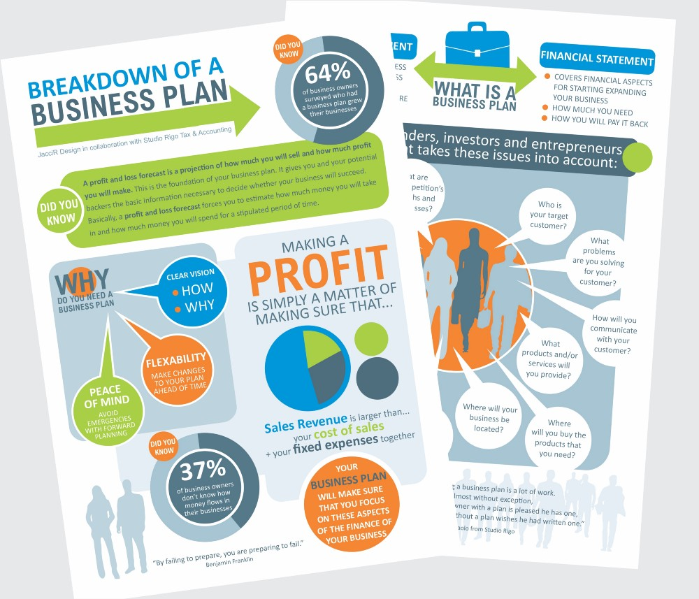 Image of a business plan as an info graphic. Colourfully illustrated with graphs and diagrams