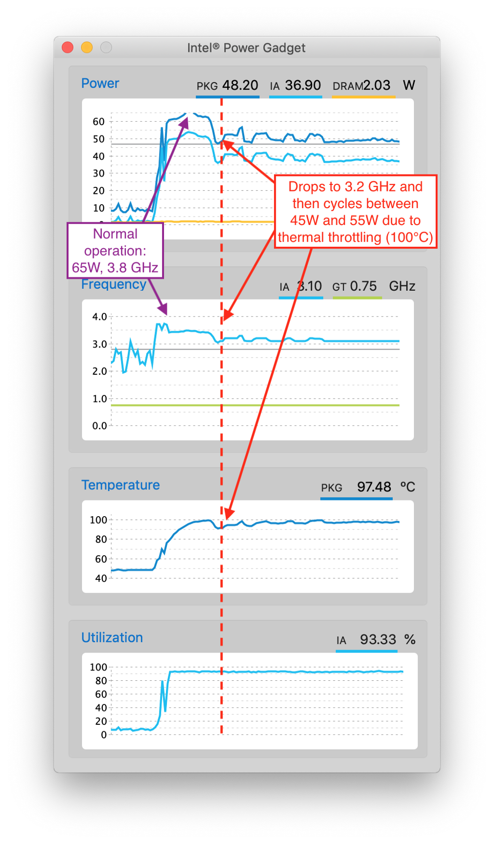 How to Fix MacBook Pro's Thermal Throttling for Once and for All (Or