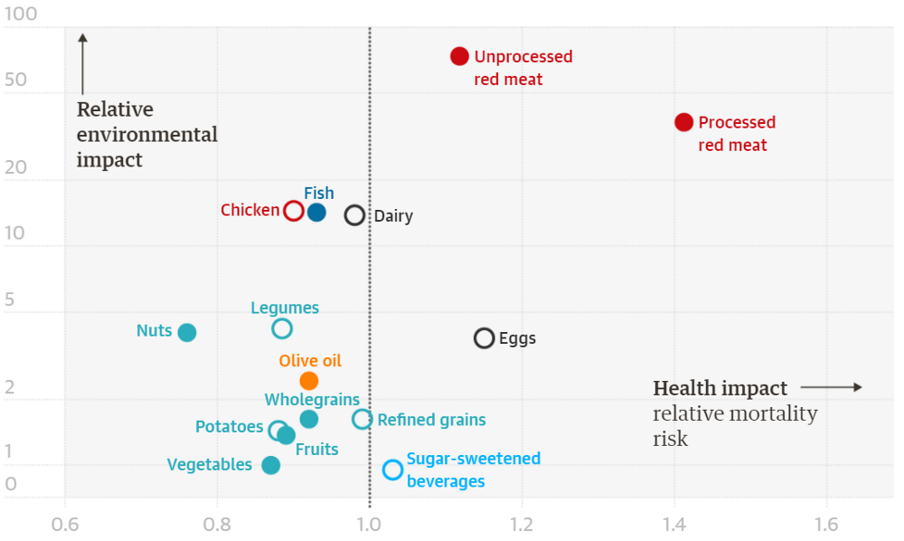 Foods that are good for health are also good for the environment