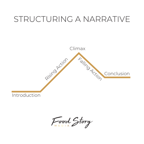 Infographic illustrating the exemplary storytelling structure, created by Food Story Media digital media company.