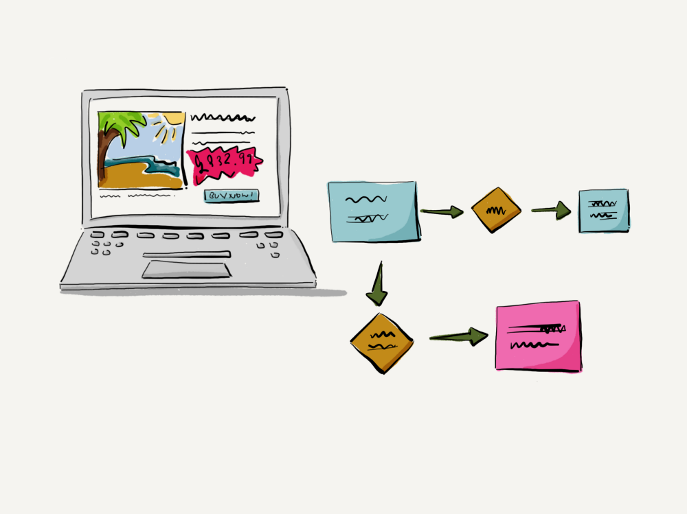 Computer with a screenshot of a holiday booking website, next to a process map