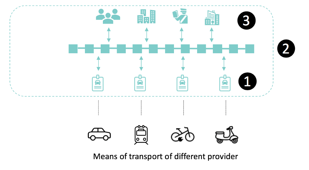 The Future of Travel — Mobility as a Service on Blockchain!