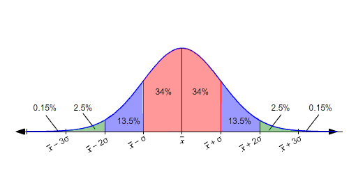 A (very) friendly introduction to Confidence Intervals