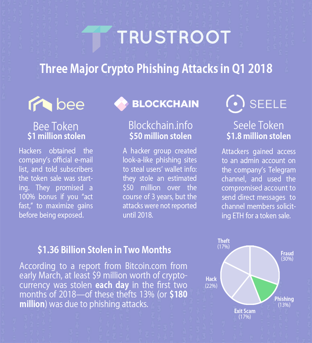 Phishing for Cryptocurrency: Why we need wallet-level