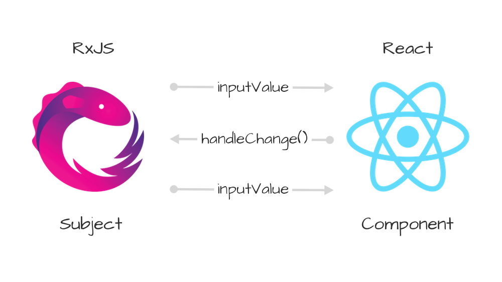 Using RxJS with React js: Part 3 — Dispatching events from
