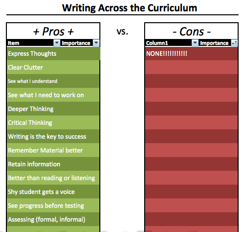 Writing Across The Curriculum - Reading, Writing, and