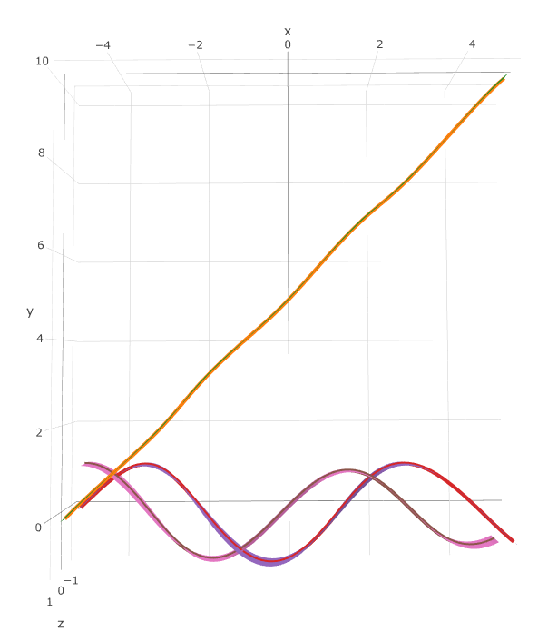 How to Visualize Multivariate Trajectory Confidence Intervals using