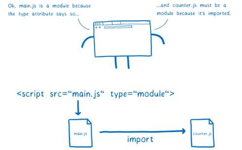 javascript module, explaining the fact that you should mention the type in the tag script in case you worked with modules.