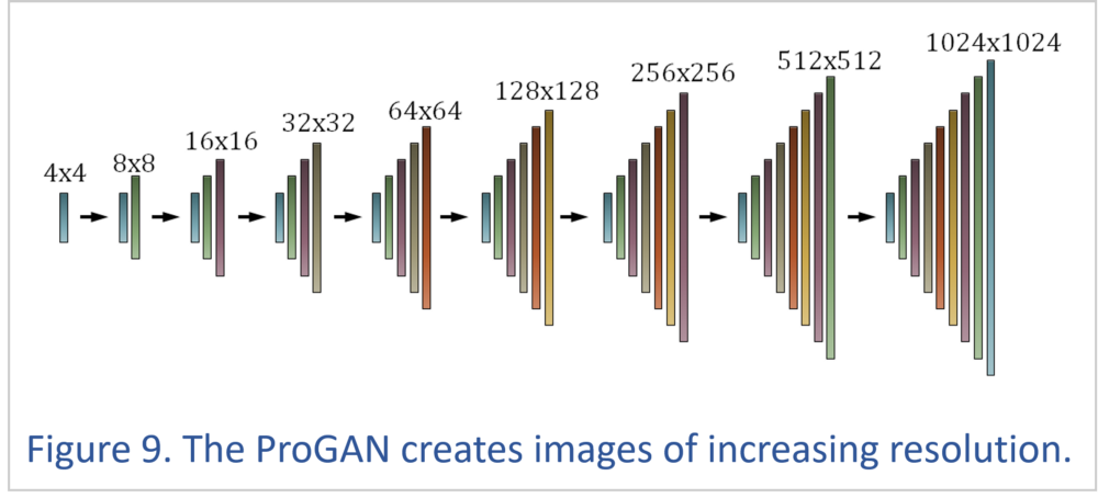 A Leap into the Future: Generative Adversarial Networks