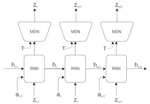 World models — a reinforcement learning story - SmartLab AI