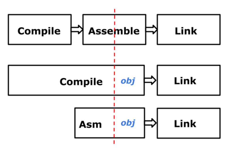 Go Tools: The Compiler — Part 1 Assembly Language and Go