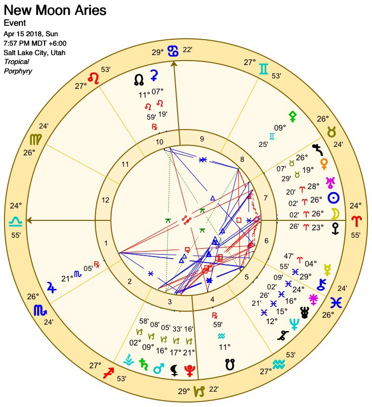 Astrology of the New Moon 26° Aries April 15/16th 2018