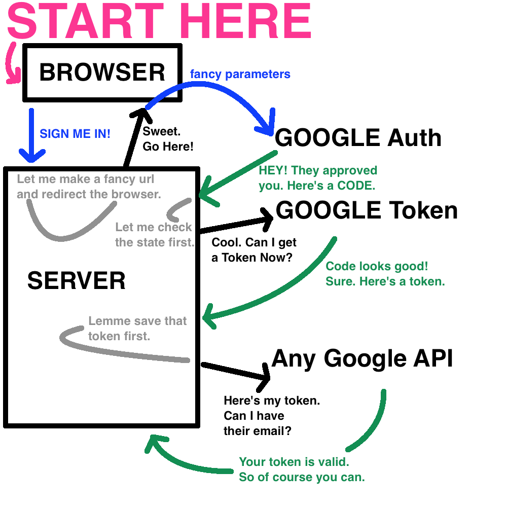 The Nitty-Gritty of OAuth 2 0 Flow - Valerie Chapple - Medium