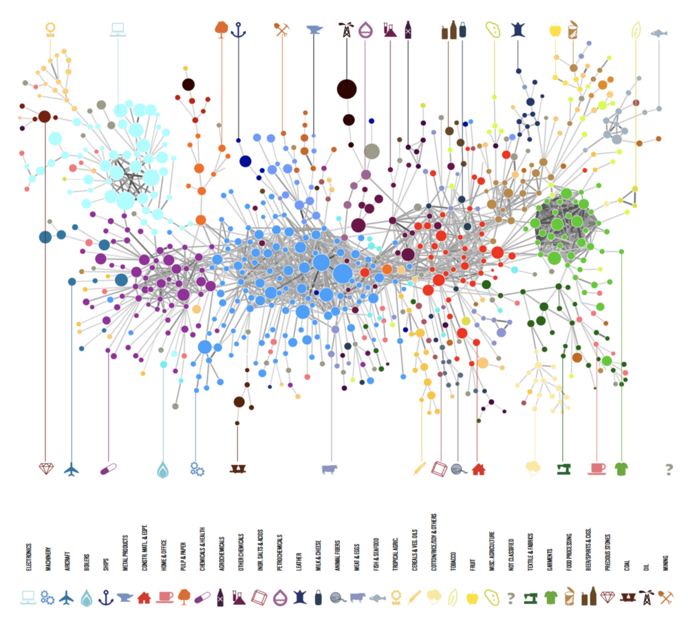 Sample image of Economic Complexity Dynamics by Growth Lab at Harvard University