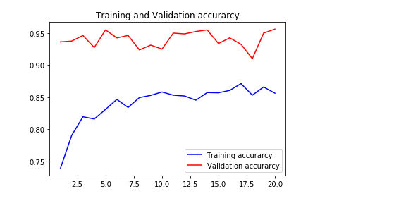 Transfer learning and Image classification using Keras on Kaggle