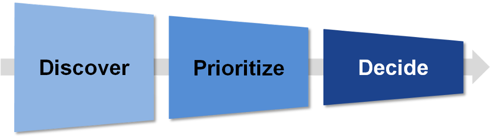 The three steps that drive adaptive reporting: discover, prioritize, decide