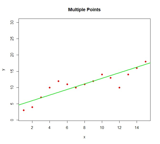Regularization and Over-fitting - Towards Data Science