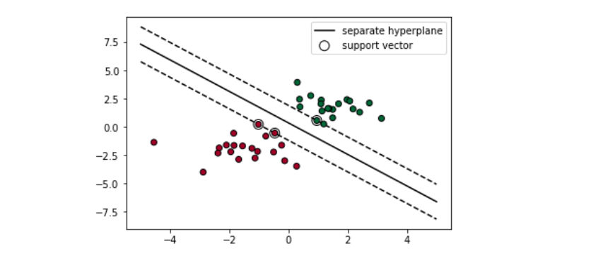 Support Vector Machine — Simply Explained - Towards Data Science