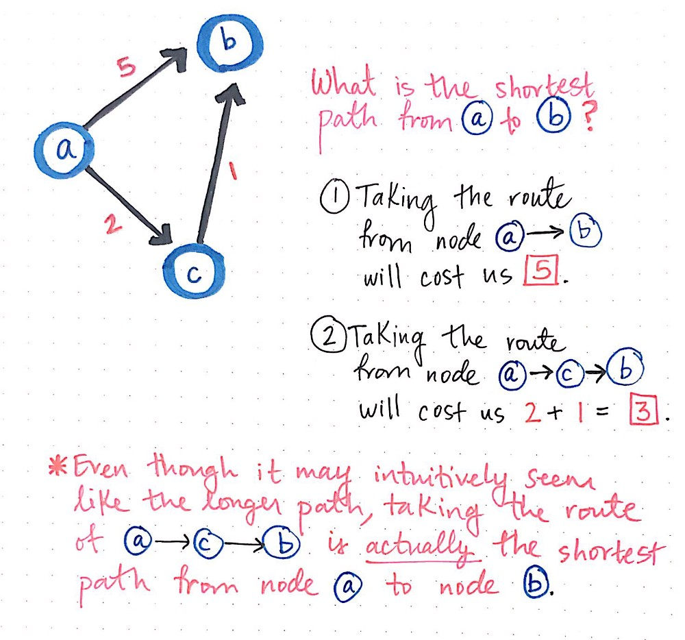 Finding The Shortest Path, With A Little Help From Dijkstra