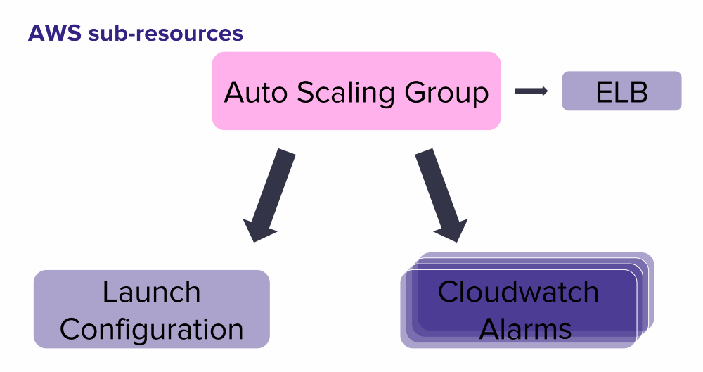 Overcoming AWS Complexity with SaltStack patterns - Lyft Engineering