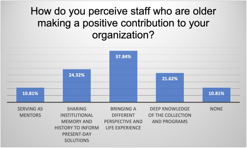 A bar graph showing percentages of people surveyed who believe older staff are making a positive contribution to their organization.