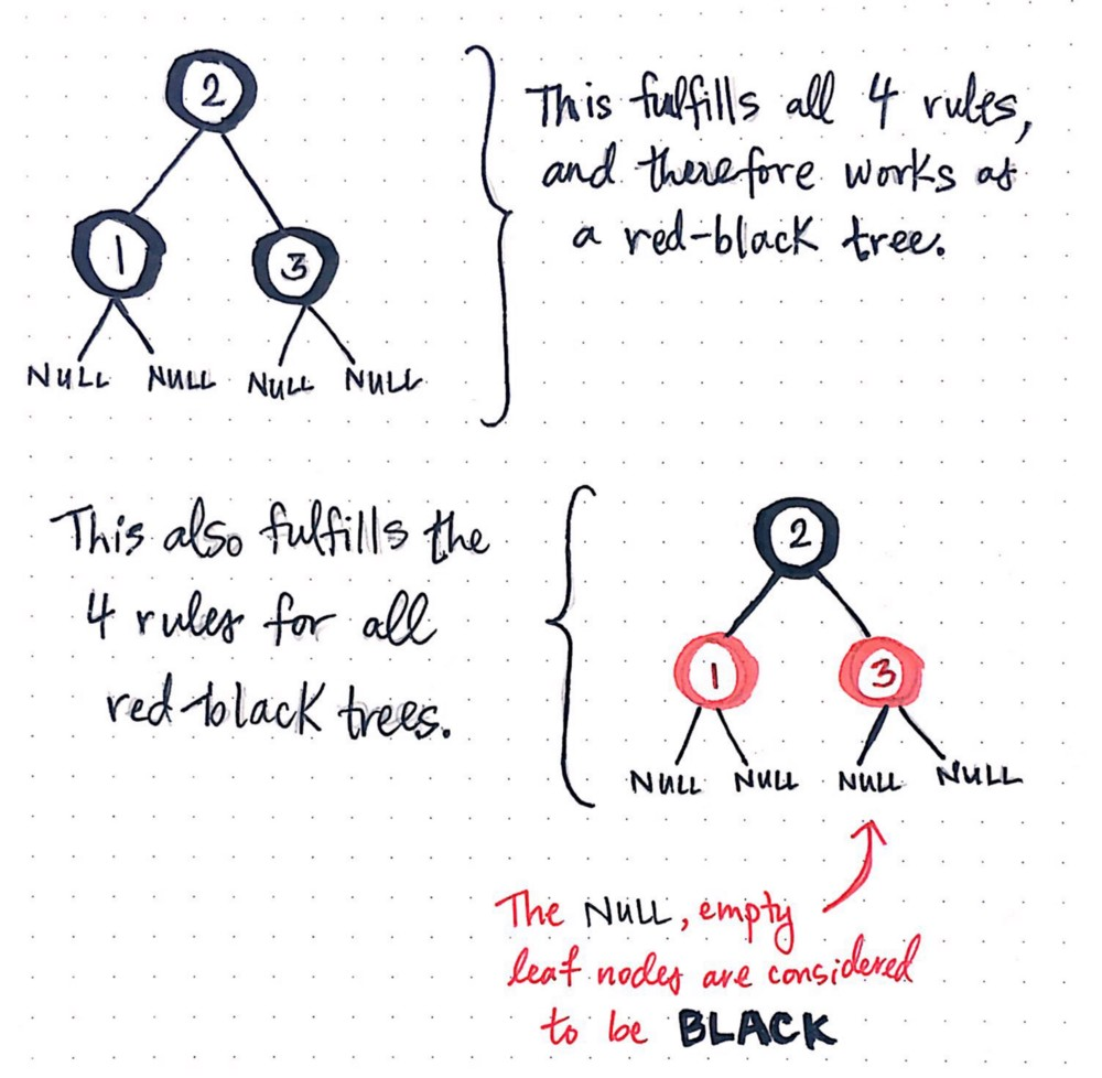 Painting Nodes Black With Red-Black Trees - basecs - Medium