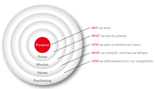 Brand Purpose 101: Everything you wanted to know but were afraid to ask. | by Afdhel Aziz | Medium