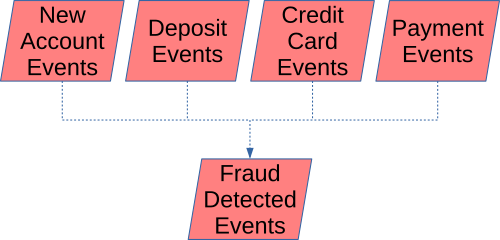 Various banking event streams like deposits, payments, etc. join to form a fraud detected stream.