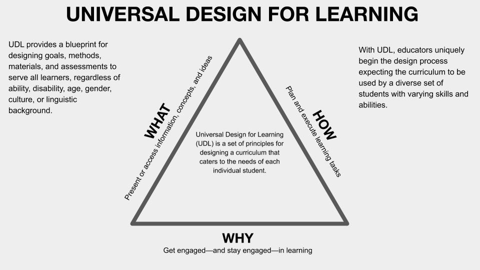 Universal Design for Learning (UDL) is a guide for designing a curriculum that caters to needs of each individual student
