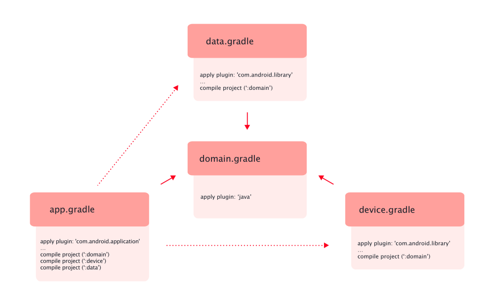 Android Clean Architecture, by Five Agency