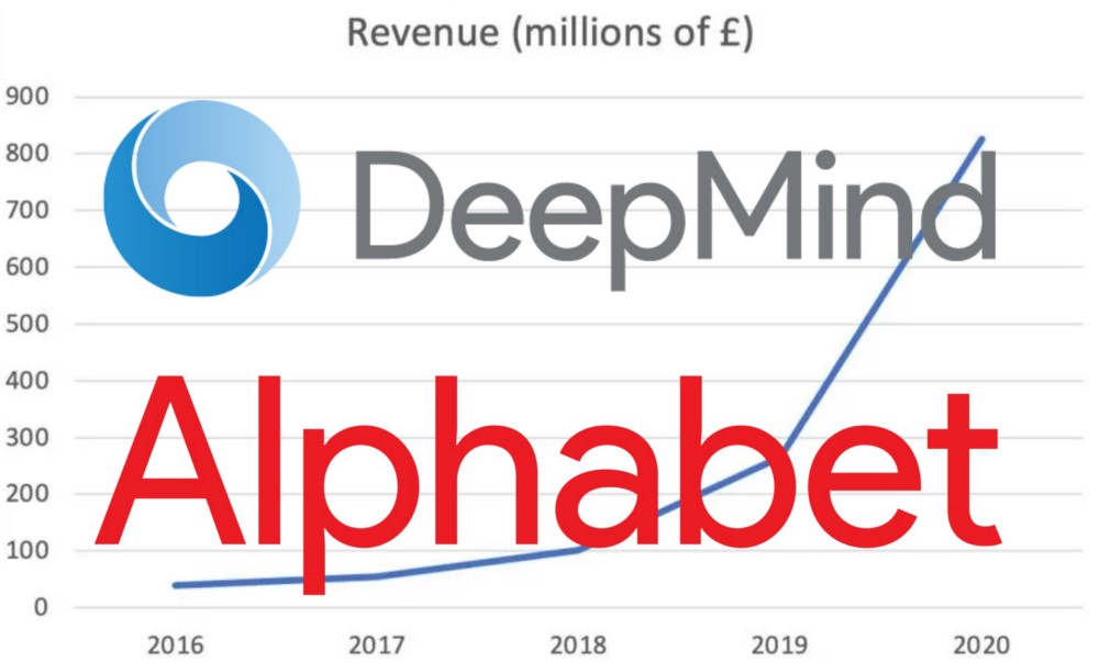 IMAGE: DeepMind and Alphabet logos, depicted over a graph with the latest financial results published by the former.