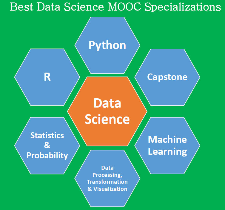 Ten Things Online Training in Data Science & Analytics Fails