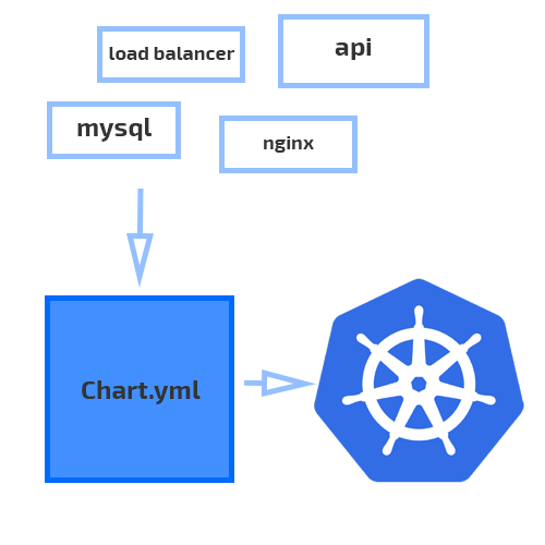 Drastically Improve your Kubernetes Deployments with Helm
