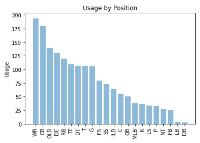 Introductory Analysis of NFL Big Data Bowl Information