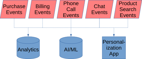 Several customer-related event streams feeding analytics and AI/ML databases.