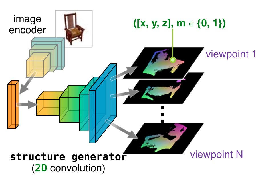 Create 3D model from a single 2D image in PyTorch  - Vitalify Asia