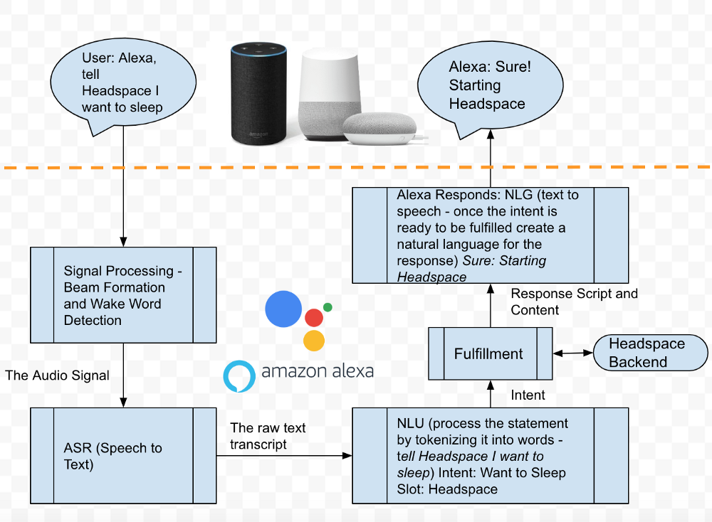 Designing and Building for Voice Assistants (Alexa and Google