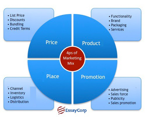 Marketing — Importance Of Marketing Mix 7ps - Stefan Scott - Medium